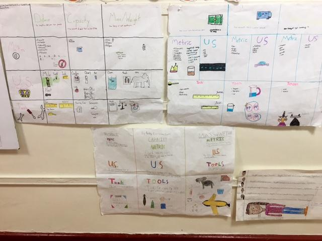 The Fourth Grade Measurement Project